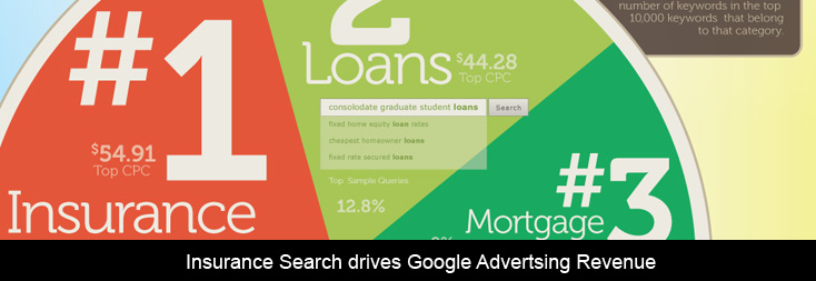 Insurance-Search-drives-Google-Advertsing-Revenue
