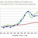 Citadel Art Price Index to provide accurate information about  value trends in South African art