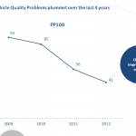 Record Scores in Ipsos Automotive Quality Survey