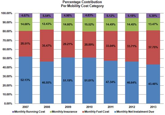 Monthly Car Insurance Cost Calculator Budget Car