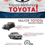 Infographic reveals milestones of the 77 year history of vehicle manufacturer Toyota
