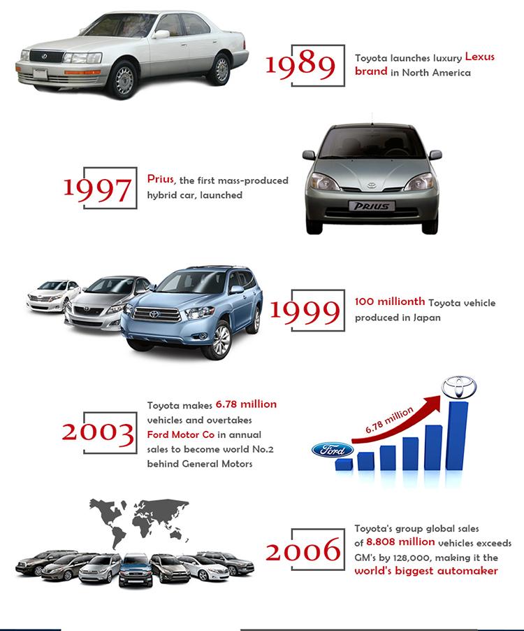 Toyota-Birthday-Infographic_02