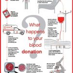 Why should people donate blood?