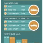 Easter Holidays impact new vehicle sales