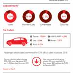 Absa commentary on the January 2016 NAAMSA New Vehicle Sales and Exports Report.
