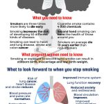 Stop smoking to reduce the risk of cancer