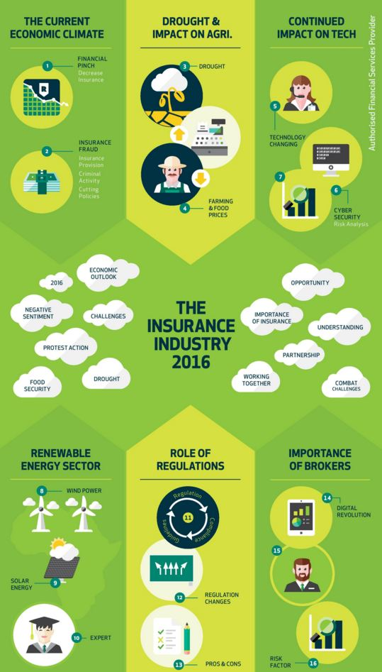 What are the Major Challenges to the Insurance Industry in 2016?