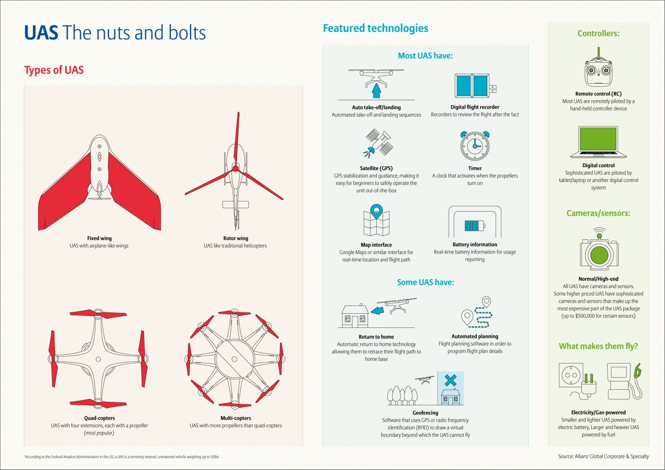 allianz-global-corporate-specialty-drones-and-uas
