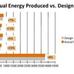 Solar users see surge in their solar production